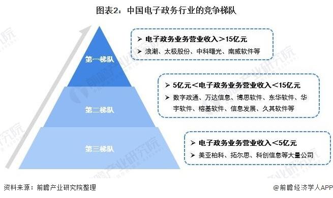 图表2:中国电子政务行业的竞争梯队