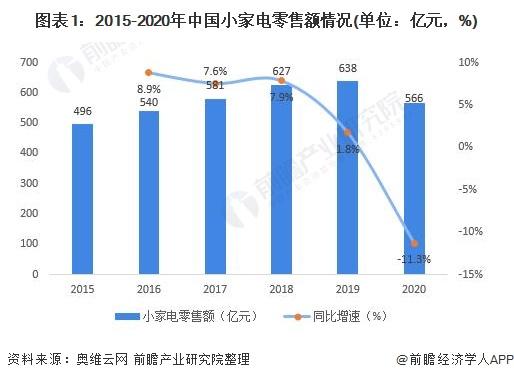 图表1:2015-2020年中国小家电零售额情况(单位:亿元,%)