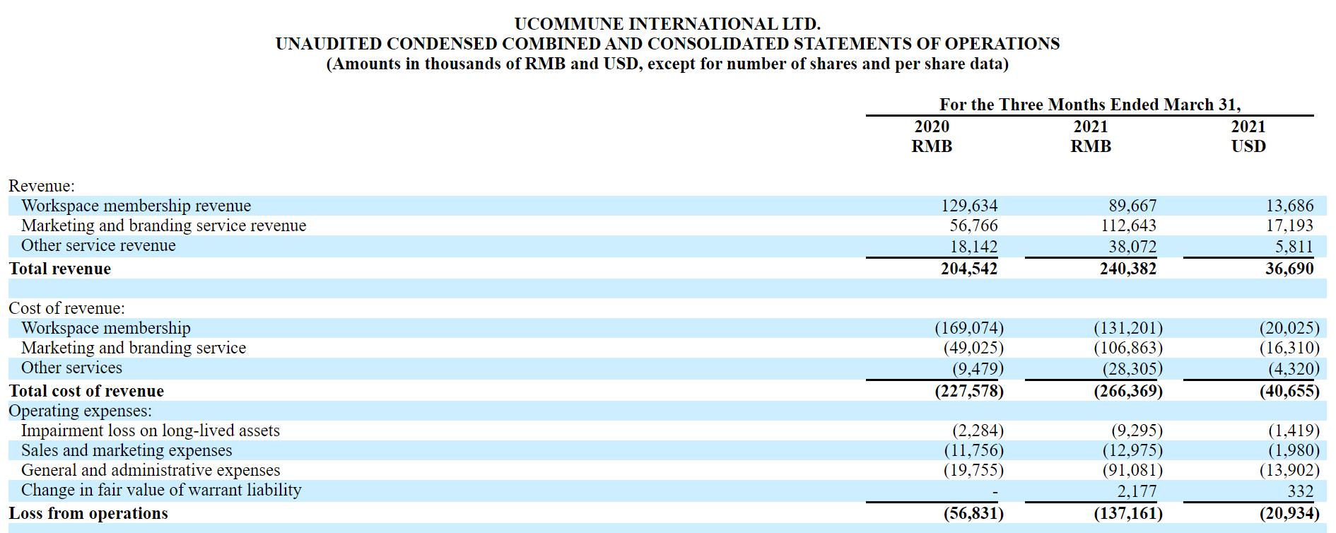 优客工场一季度营收2.4亿元,净亏损同比增长56.6%