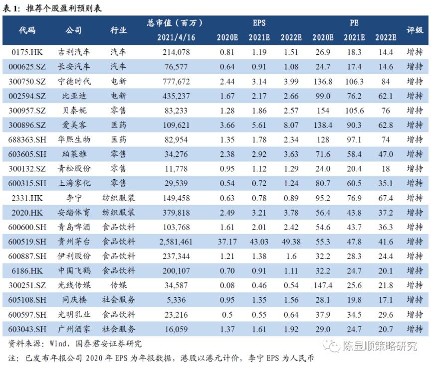 郭俊战略:中国商品显示国家信心。暴露出六个投资主题轨道