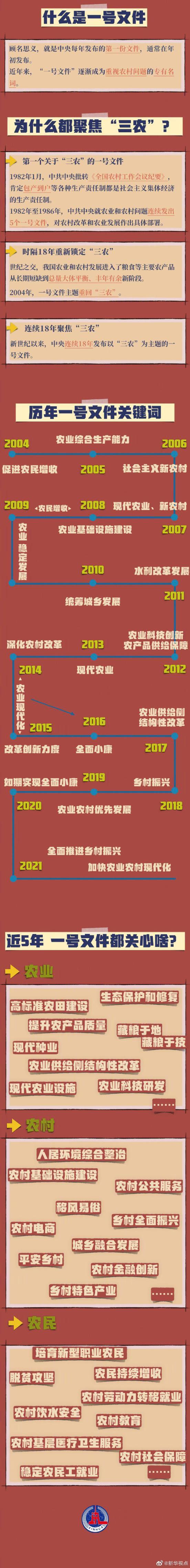 2021年,中央一号文件发布。一号文件过去几年的要点已经给你们画出来了