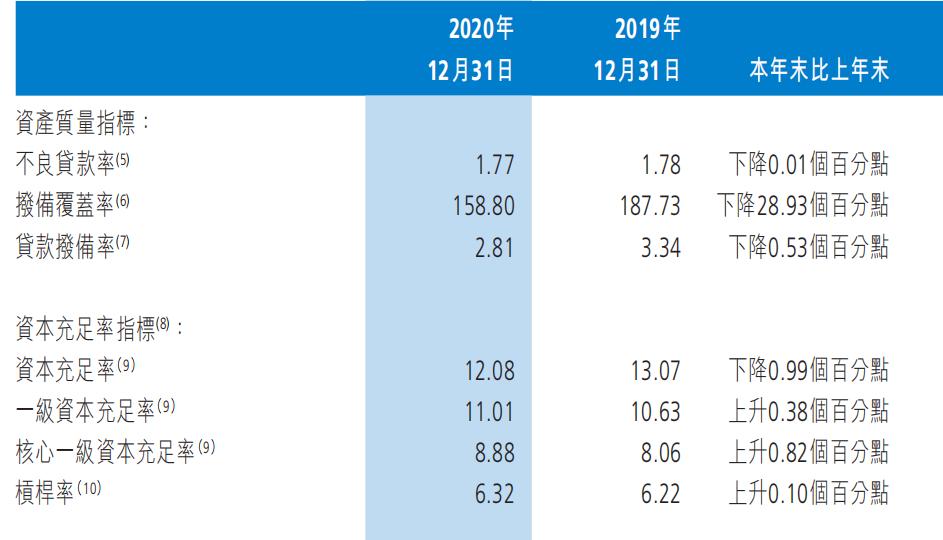 截至2020年年末,渤海银行资产质量指标和资本充足率指标