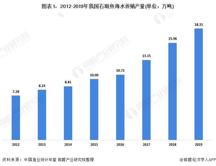 2020年中国石斑鱼养殖市场发展现状及区域格局分析 海域捕捞产量逐渐下降【组图】