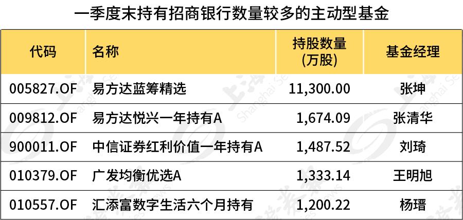 外资和公开发行在第一季度一起购买了这些股票