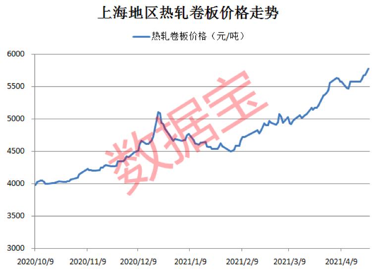 价格正在接近历史高点!这个行业利润暴涨,库存持续下降。业绩增长概念股名单发布