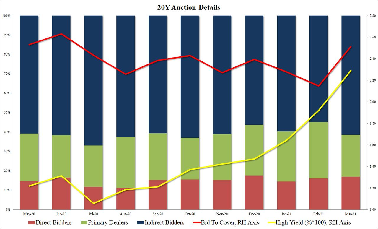 为什么240亿美元债务拍卖大获成功,市场还不敢动?