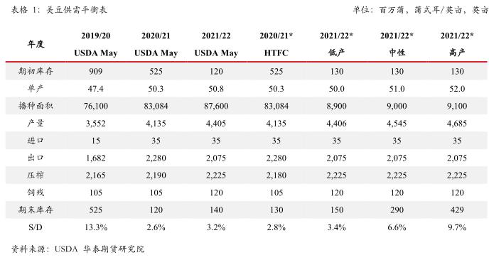 油脂油料:6月市场分析及展望