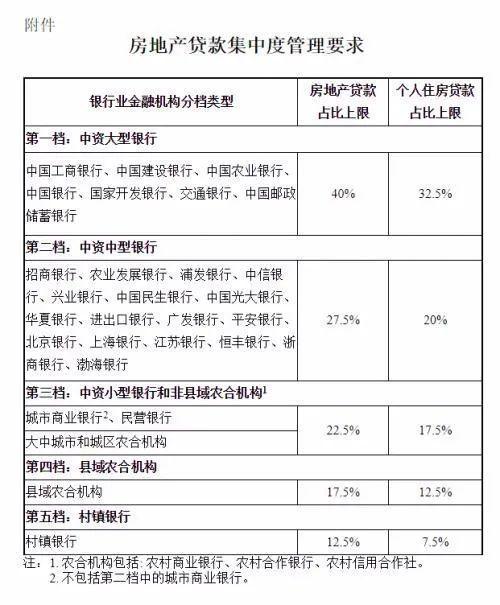 楼市沉重:很多地方银行卖房贷!广东海南只是需要家庭欢迎福利?