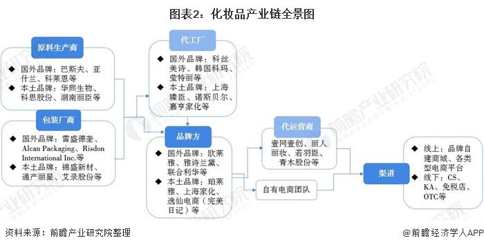 图表2:化妆品产业链全景图