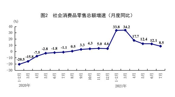 同比增长gdp_国家统计局:8月全国规上工业增加值同比增长5.3%国民经济发展韧性...