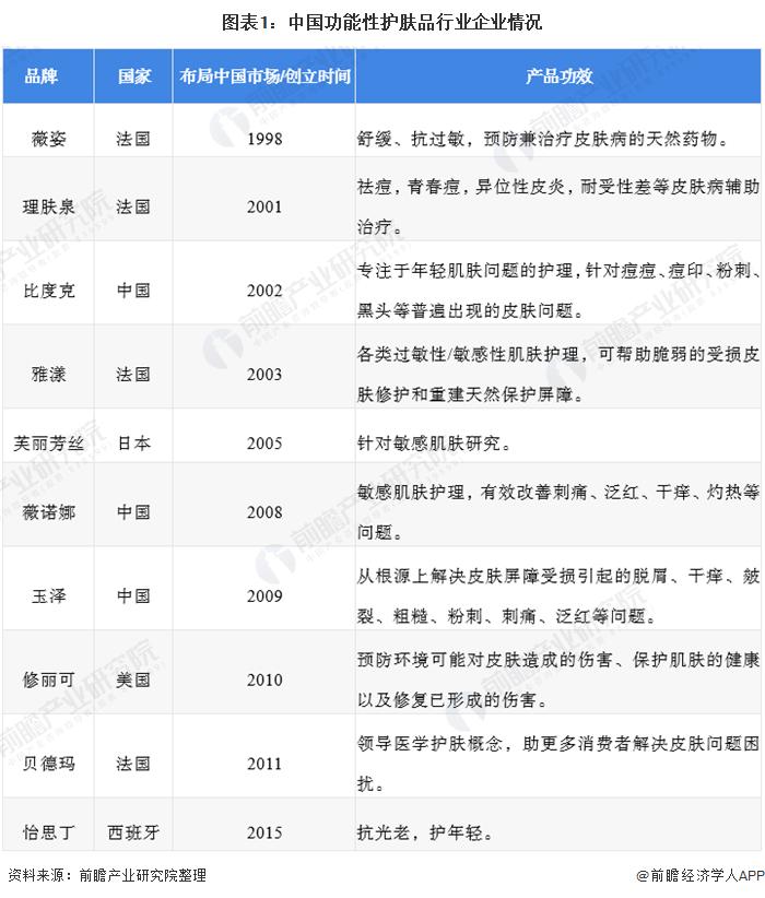 2021年中国功能性护肤品行业市场竞争格局分析 本土品牌后来居上