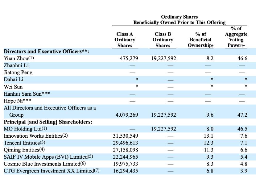 知乎启动美股IPO!两年亏15亿 腾讯、快手股东阵容豪华