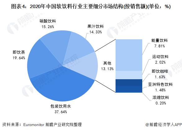 图表4:2020年中国软饮料行业主要细分市场结构(按销售额)(单位:%)