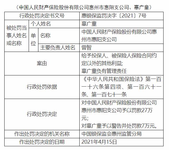 人财保险惠阳分公司被罚款27万元:给予被保险人和被保险人保险合同约定以外的其他利益