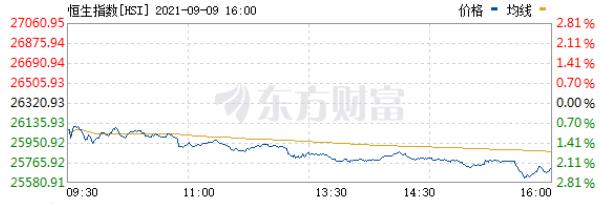 摩臣5平台港股收评|恒生科技指数跌4.52% 大型科技股全线重挫