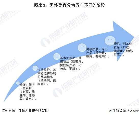 图表3:男性美容分为五个不同的阶段