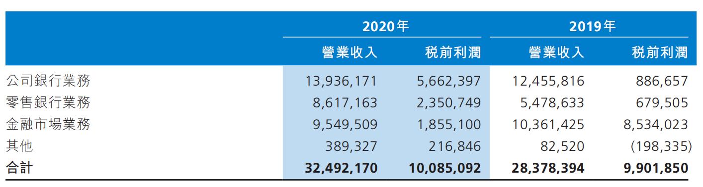渤海银行2020年三大主营业务收入情况