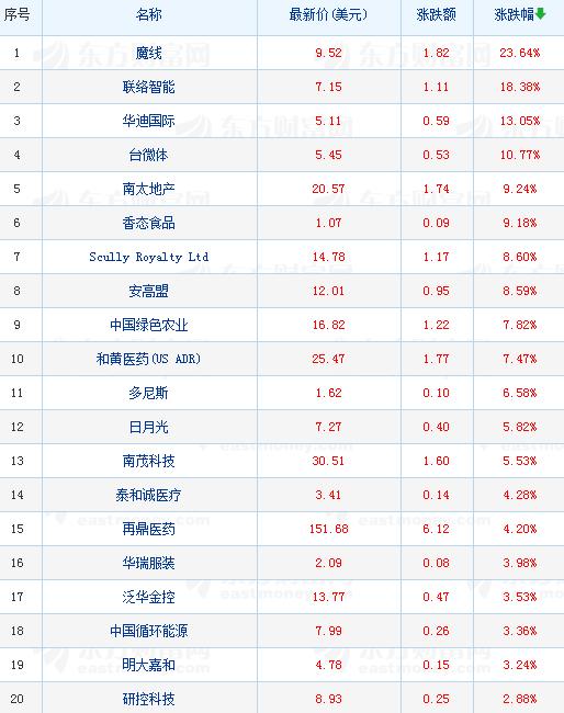 中国人气概念股周四普遍下跌,新东方下跌逾14%