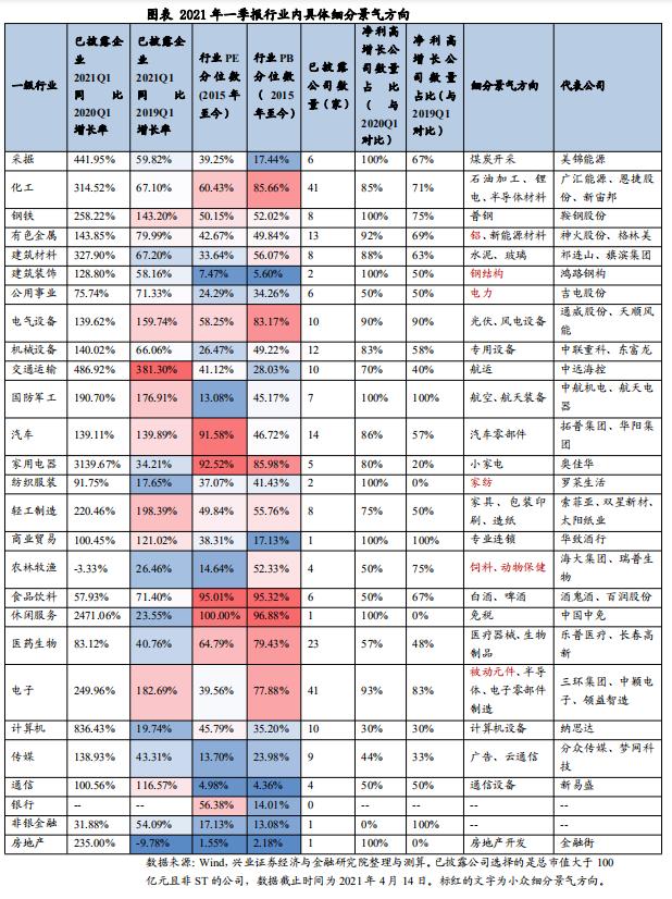 游戏_兴证计谋王德伦:年报与一季报中的小众细分景气偏向有哪些?插图4