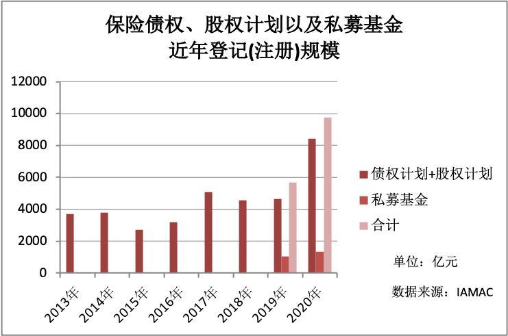 9758亿驰援实体!去年险资资管产品注册量创历史 股权类规模与数量双增
