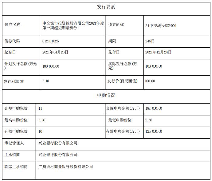 中国交通城投资:成功发行10亿元超短期融资券,票面利率3.10%