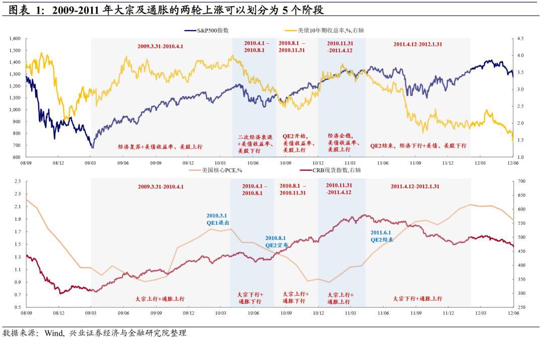 当商品价格上涨时,通货膨胀是什么时候开始的?
