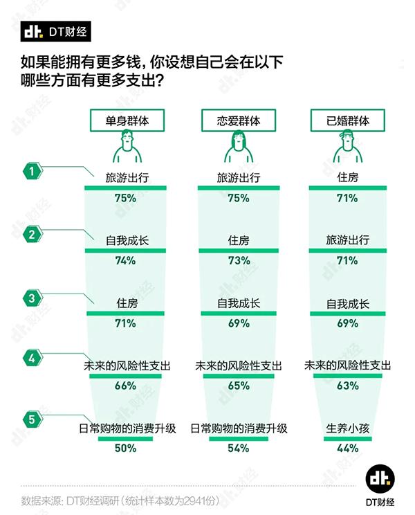 古今seo_若干钱才算财政自由?看看独身、恋爱和婚后人士的回覆插图6