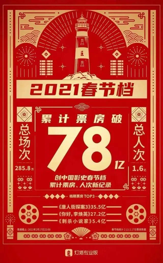 """78亿!历史上""""最好""""的春节档是怎么做出来的?"""