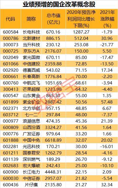 国企改革重磅会议今日召开 业绩预增概念股抢先看(附名单)