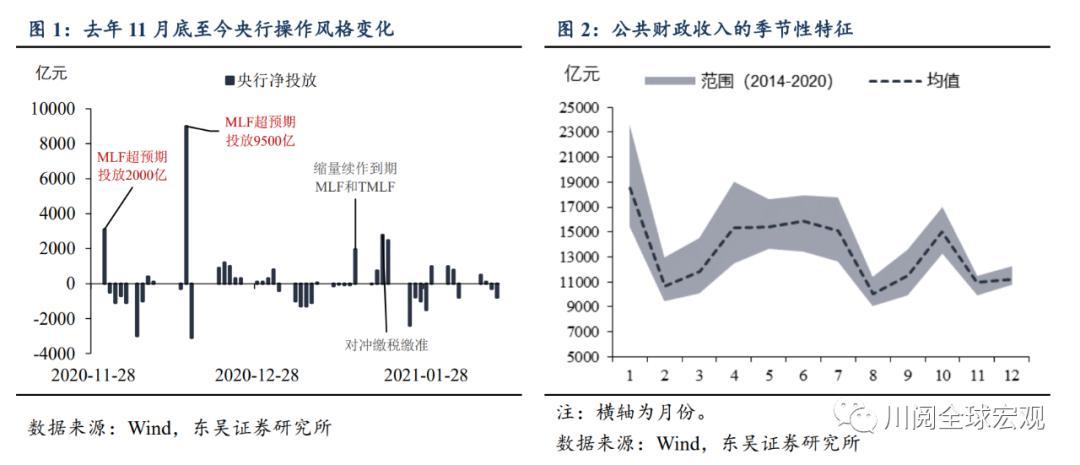 吴栋宏涛川:春节后应该注意什么?