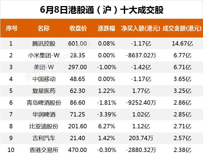 南向资金今日净流出17.68亿港元 大幅净卖出小米集团-W6.35亿港元