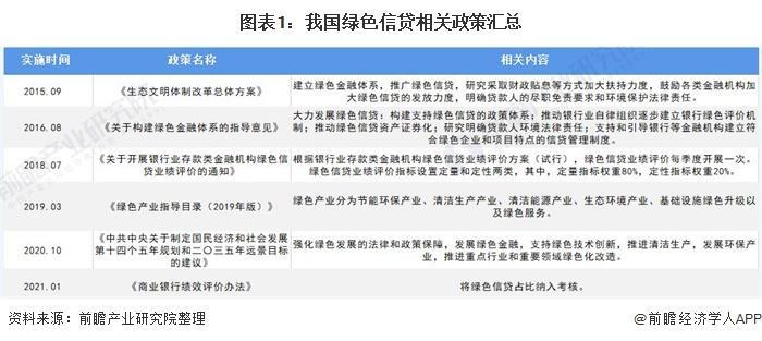 2020年中国绿色信贷市场现状及信贷结构分析贷款主要投资于运输、仓储和邮政