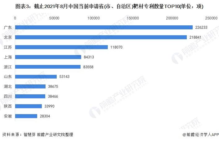 图表3:截止2021年8月中国当前申请省(市、自治区)靶材专利数量TOP10(单位:项)