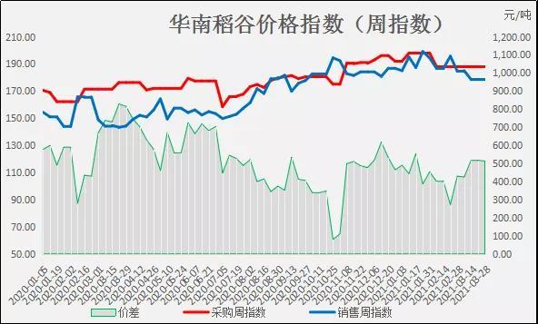 大米购销价电子游艺平台格均下跌