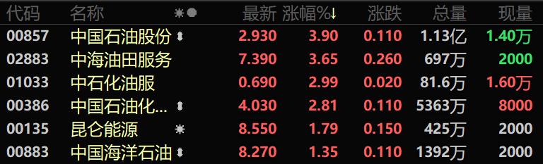 光辉2平台全球资源价格猛涨 港股黄金、有色又飙了!