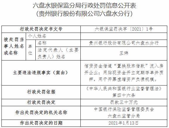 贵州银行六盘水分行因信贷资金流入房地产企业被非法罚款