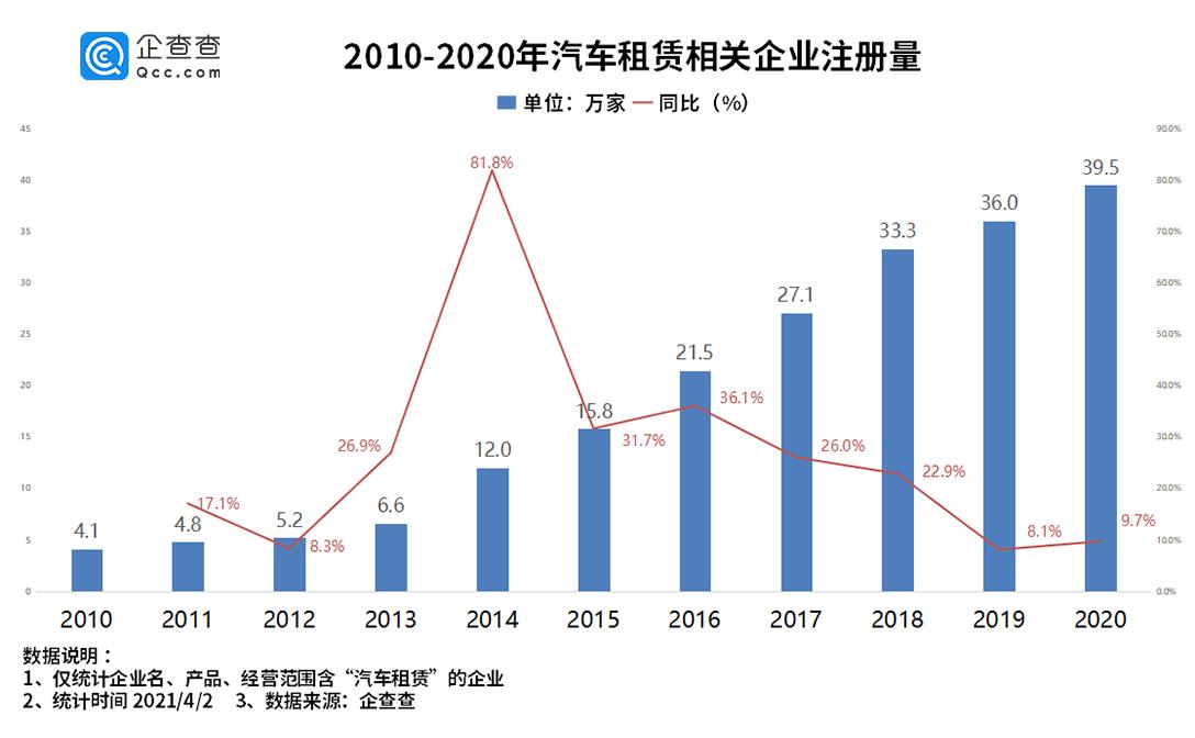 共享汽车赛道:近7年产生融资事件162起 2017年达高峰