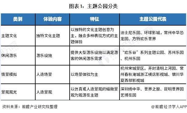 2021年中国主题公园行业市场现状与发展趋势分析 国内企业全球影响力不断提升
