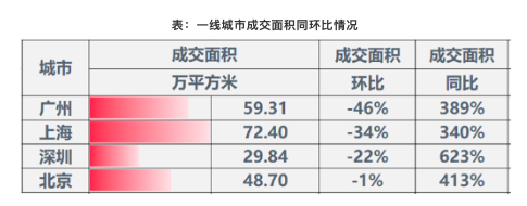 楼市风暴!调查了5家房地产企业,重点调查了28家中介!北京剑指九题