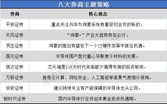 八大券商主题战略:国内半导体行业迎来黄金机遇期。华为合作伙伴名单在这里