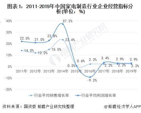图表1:2011-2019年中国家电制造行业企业经营指标分析(单位:%)