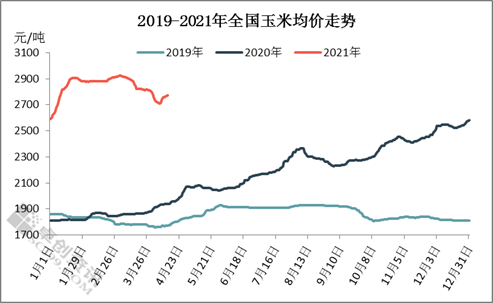 卓创红期:买卖双方僵持 玉米价格涨跌有限