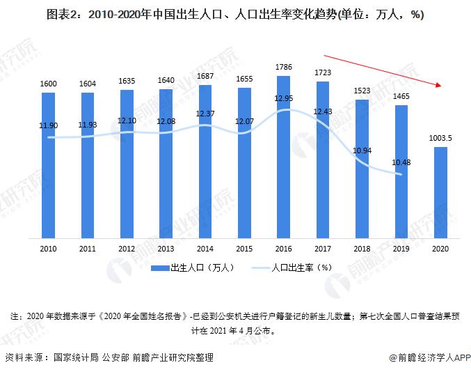 图表2:2010-2020年中国出生人口、人口出生率变化趋势(单位:万人,%)