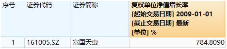 seo3_投入200万买基金 12年不动能赚若干钱?这位投资者浮盈1400万!插图2