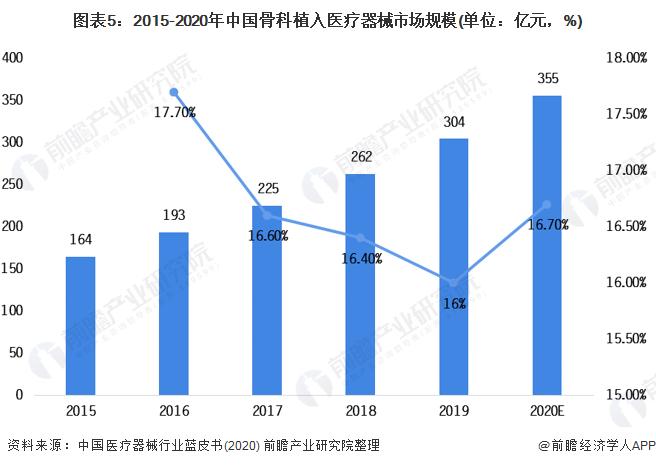 图表5:2015-2020年中国骨科植入医疗器械市场局限(单元:亿元,%)