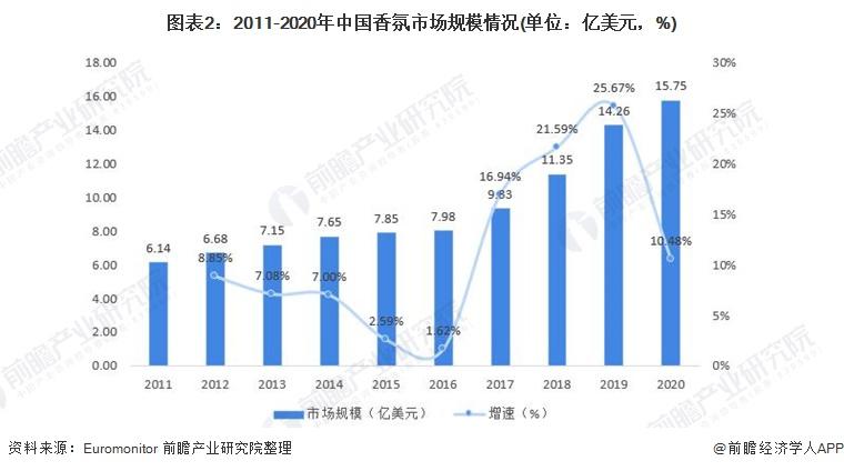 图表2:2011-2020年中国香氛市场规模情况(单位:亿美元,%)