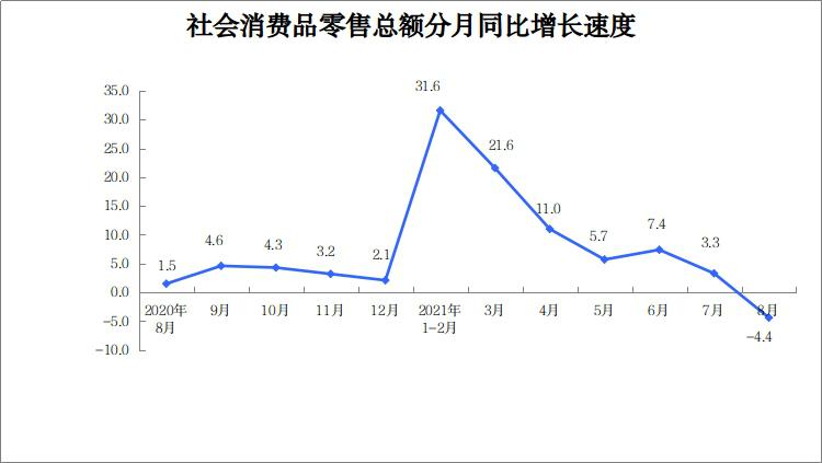 8月份河南社会消费品零售总额1824.58亿元 同比名义下降4.4%