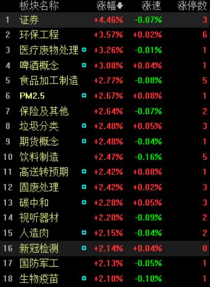 午后评论:创业板指数飙升2.4%,券商股全面走强