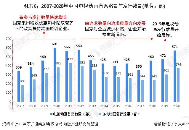图表6:2007-2020年中国电视动画备案数量与发行数量(单位:部)