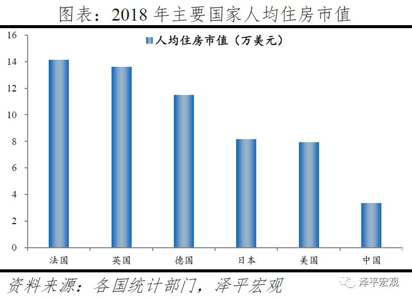 usdt官方交易网(www.payusdt.vip):任泽平:中国住房市值有多大?在国际处于什么水平? 第12张